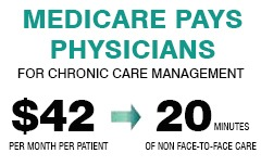 medicare pays physicians for chronic care managment $42 per month per patient